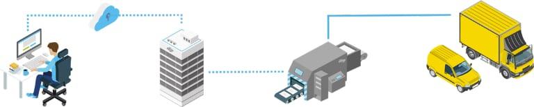 Sendungsprozess mit Binect wird grafisch dargestellt.