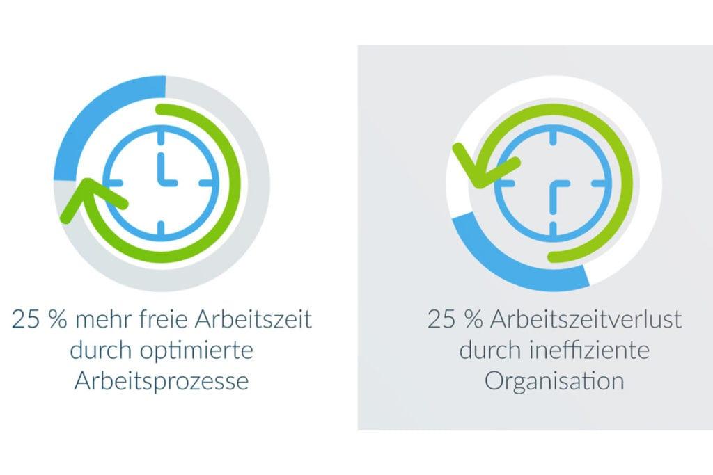 25% mehr Zeit durch optimierte Arbeitsprozesse bei der Digitalisierung des Postausgangs