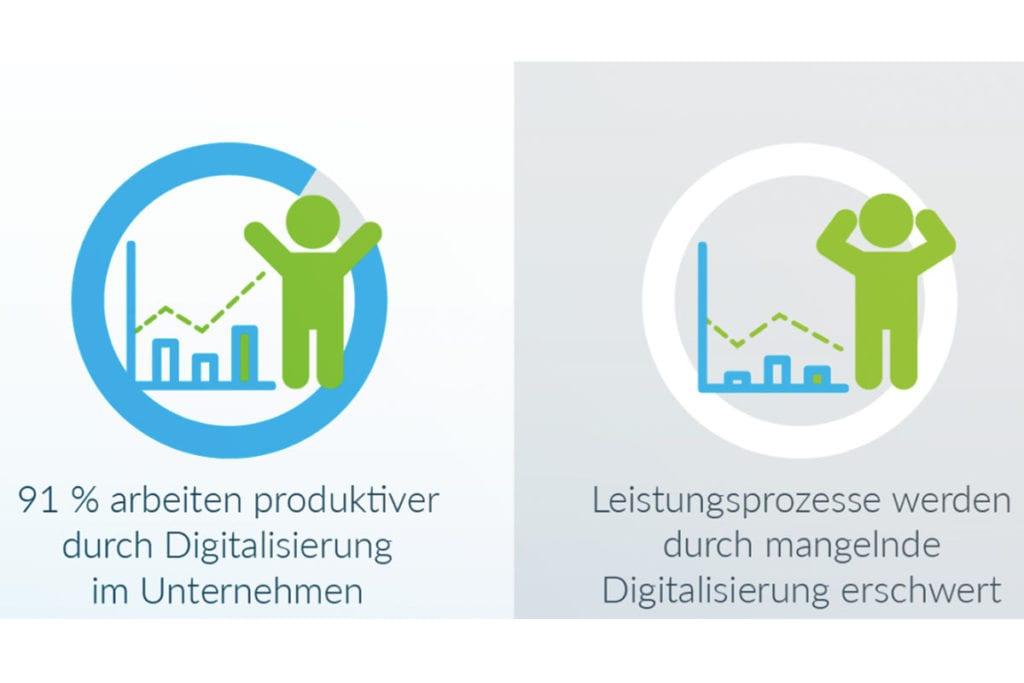 91% der Mitarbeiter arbeiten produktiver durch Digitalisierung im Unternehmen. Binect digitalisiert Ihren Postausgang.