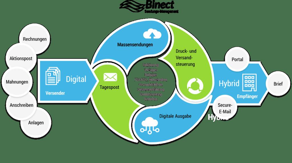 Grafik: das Sendungsmanagement von Binect: Briefe digital erzeugen und analog oder digital zustellen.